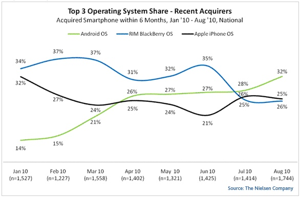 Smartphone-OS-Buyers-Recent